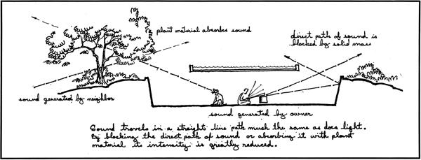 Diagram of sound behaviors from Case Study House #24 published by Jones & Emmons in Arts and Architecture magazine; 1961